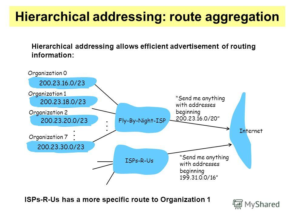 Hierarchical addressing: route aggregation Send me anything with addresses beginning 200.23.16.0/20 200.23.16.0/23200.23.18.0/23200.23.30.0/23 Fly-By-Night-ISP Organization 0 Organization 7 Internet Organization 1 ISPs-R-Us Send me anything with addr