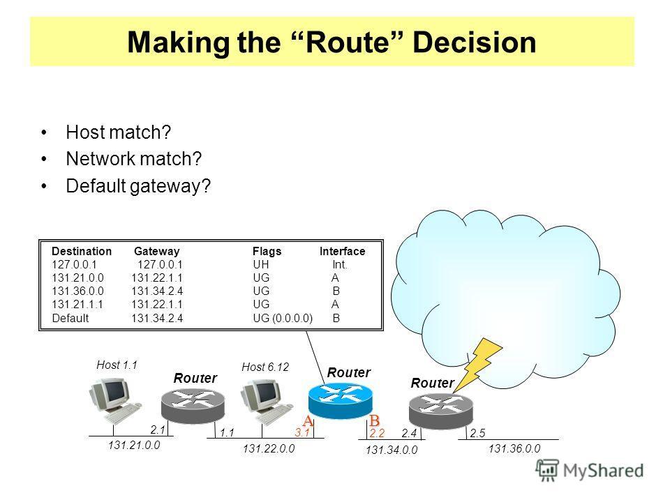 Making the Route Decision 131.21.0.0 131.34.0.0 131.22.0.0 Host match? Network match? Default gateway? Destination GatewayFlagsInterface 127.0.0.1 127.0.0.1UH Int. 131.21.0.0 131.22.1.1UG A 131.36.0.0 131.34.2.4UG B 131.21.1.1 131.22.1.1UG A Default