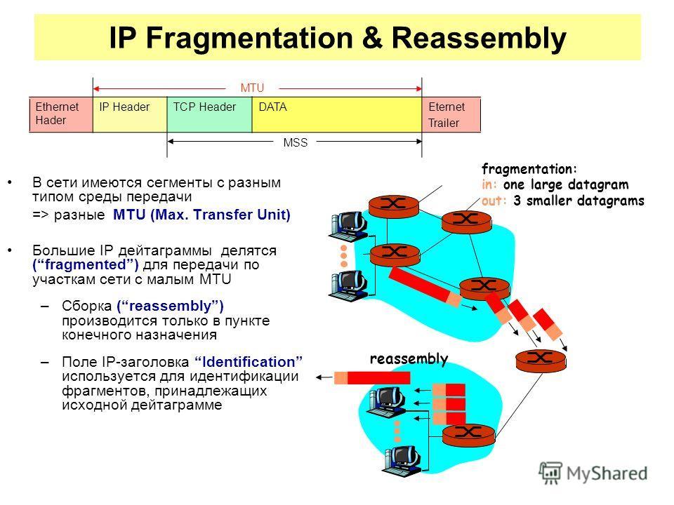 IP Fragmentation & Reassembly В сети имеются сегменты с разным типом среды передачи => разные MTU (Max. Transfer Unit) Большие IP дейтаграммы делятся (fragmented) для передачи по участкам сети с малым MTU –Сборка (reassembly) производится только в пу