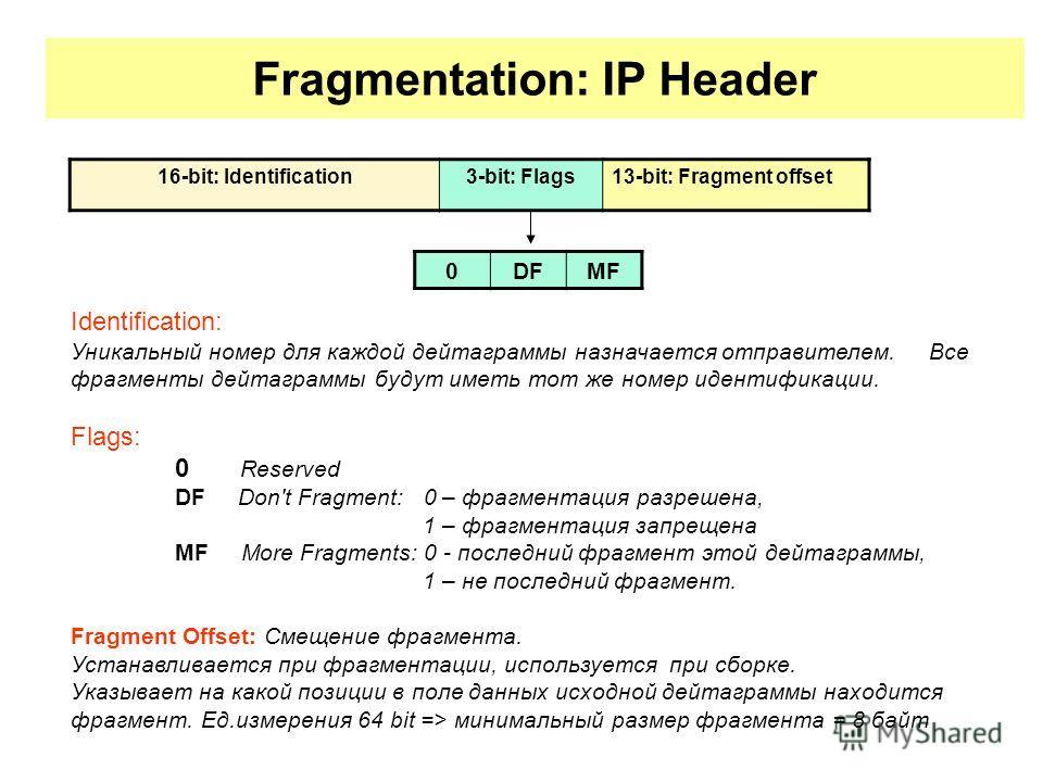 Fragmentation: IP Header 16-bit: Identification3-bit: Flags13-bit: Fragment offset 0DFMF Identification: Уникальный номер для каждой дейтаграммы назначается отправителем. Все фрагменты дейтаграммы будут иметь тот же номер идентификации. Flags: 0 Rese
