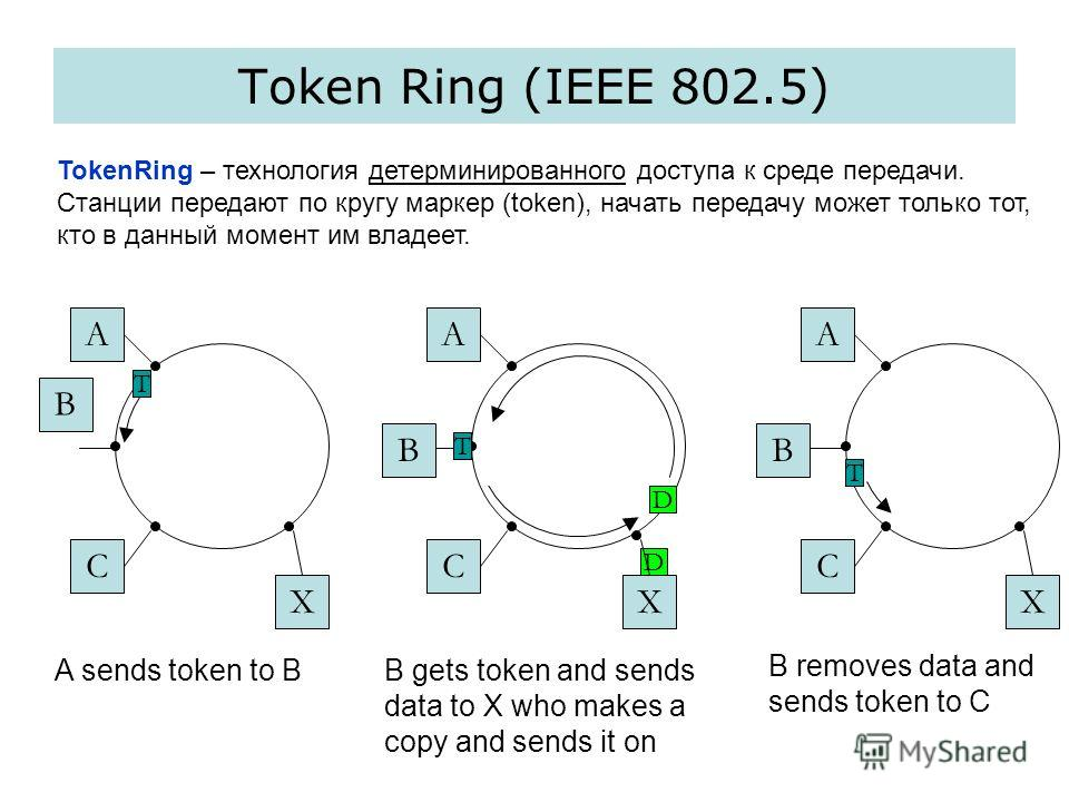 Token Ring (IEEE 802.5) A B C D X A B C T A B C T T A sends token to BB gets token and sends data to X who makes a copy and sends it on B removes data and sends token to C D XX TokenRing – технология детерминированного доступа к среде передачи. Станц