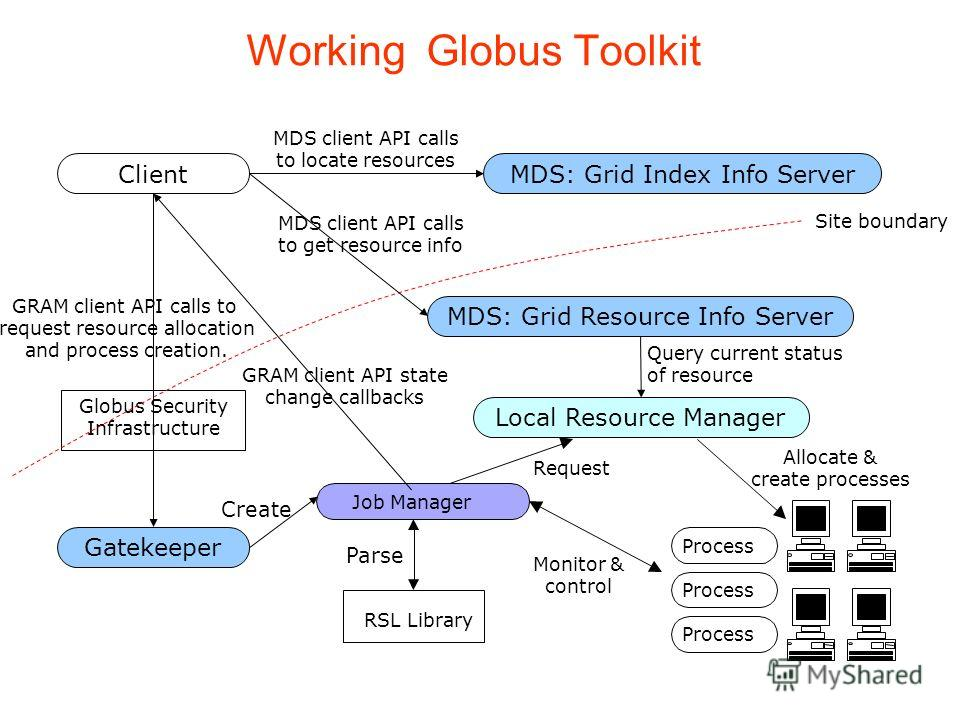 Working Globus Toolkit Globus Security Infrastructure Job Manager GRAM client API calls to request resource allocation and process creation. MDS client API calls to locate resources Query current status of resource Create RSL Library Parse Request Al