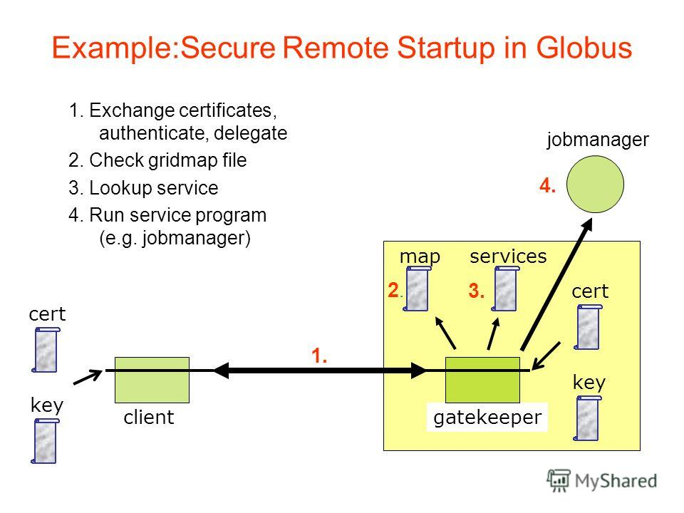 Example:Secure Remote Startup in Globus key cert gatekeeperclient 1. Exchange certificates, authenticate, delegate 2. Check gridmap file 3. Lookup service 4. Run service program (e.g. jobmanager) jobmanager key cert 1. 2.2. map 4. services 3.
