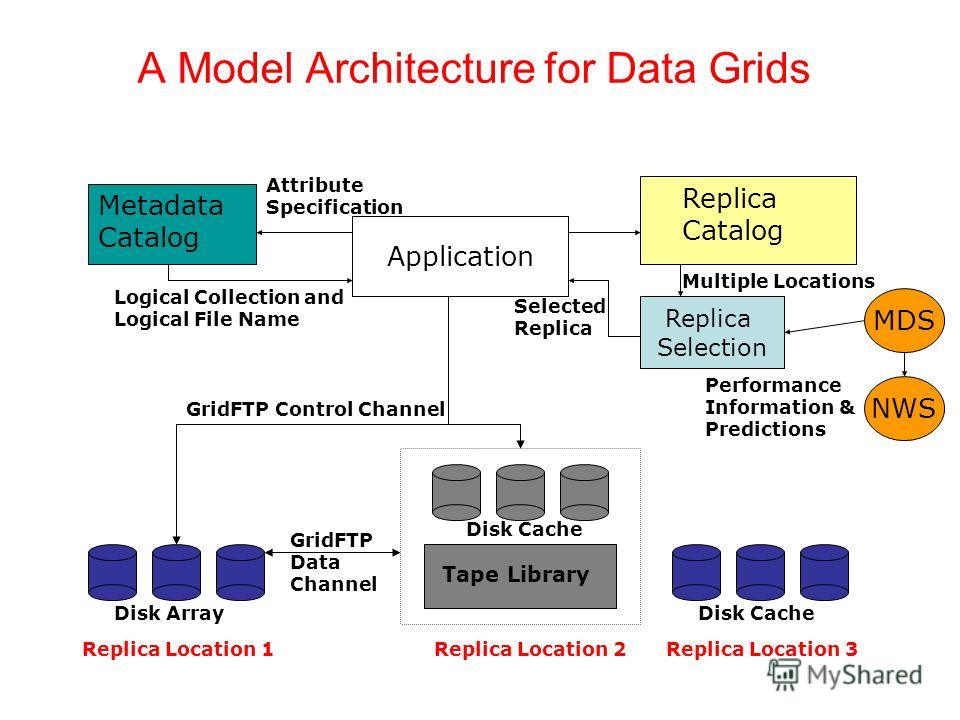 A Model Architecture for Data Grids Metadata Catalog Replica Catalog Tape Library Disk Cache Attribute Specification Logical Collection and Logical File Name Disk ArrayDisk Cache Application Replica Selection Multiple Locations NWS Selected Replica G