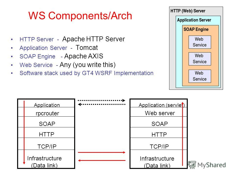 WS Components/Arch HTTP Server - Apache HTTP Server Application Server - Tomcat SOAP Engine - Apache AXIS Web Service - Any (you write this) Software stack used by GT4 WSRF Implementation Application rpcrouter SOAP HTTP TCP/IP Infrastructure (Data li