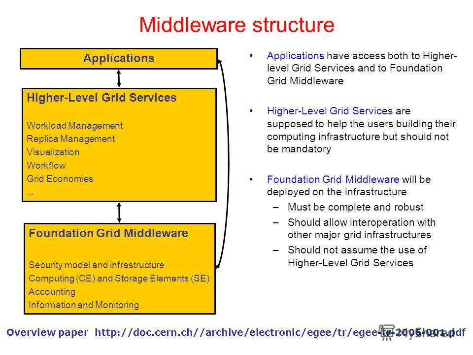 Middleware structure Applications have access both to Higher- level Grid Services and to Foundation Grid Middleware Higher-Level Grid Services are supposed to help the users building their computing infrastructure but should not be mandatory Foundati