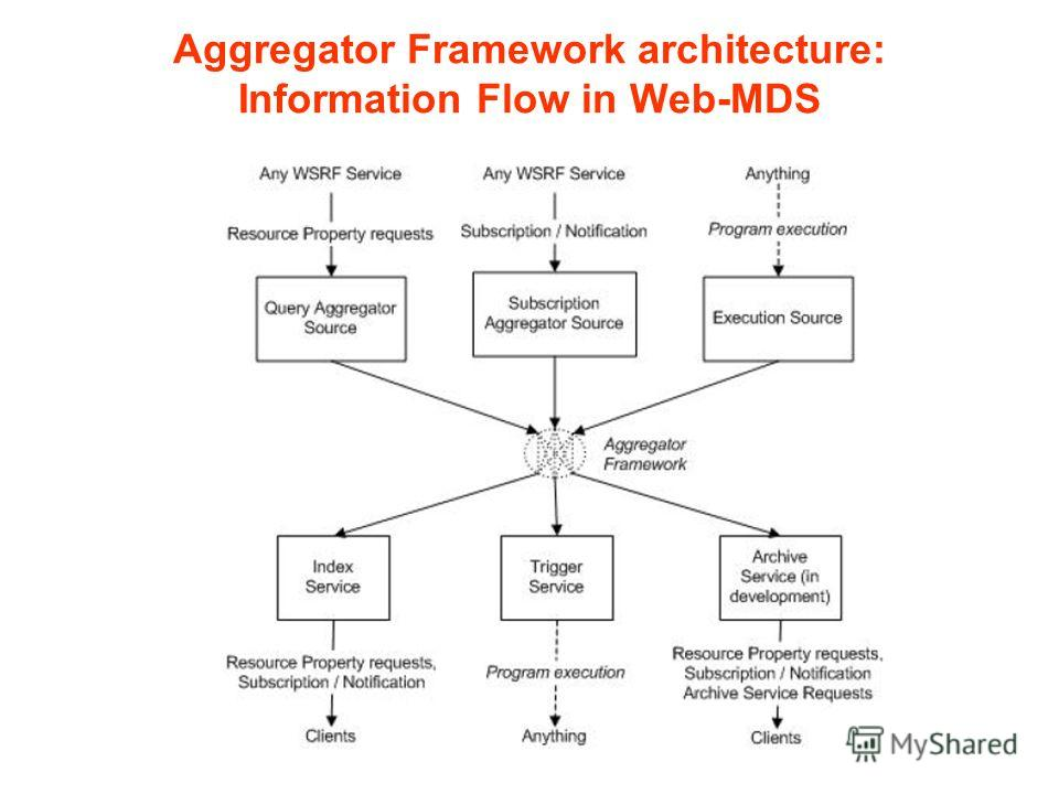 Aggregator Framework architecture: Information Flow in Web-MDS