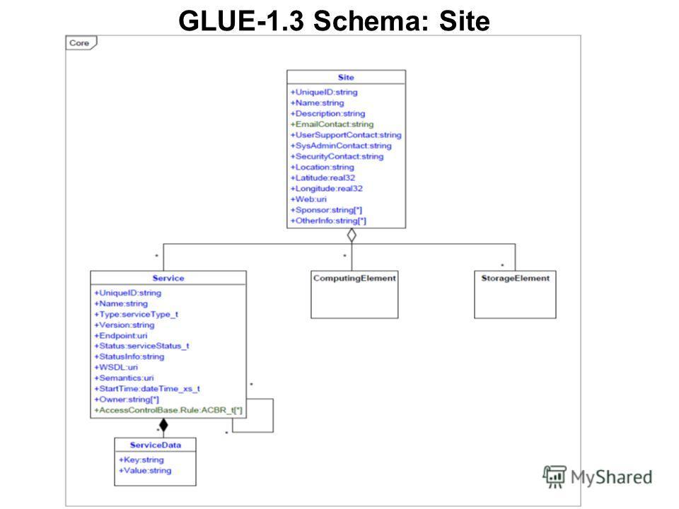 GLUE-1.3 Schema: Site
