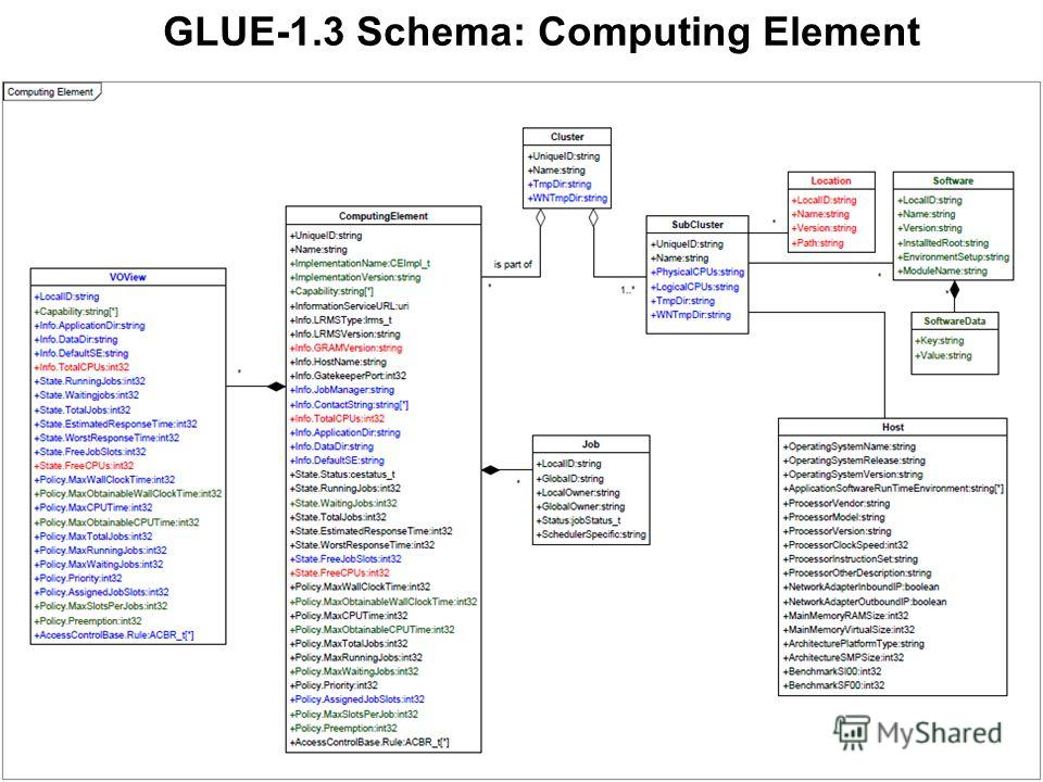 GLUE-1.3 Schema: Computing Element