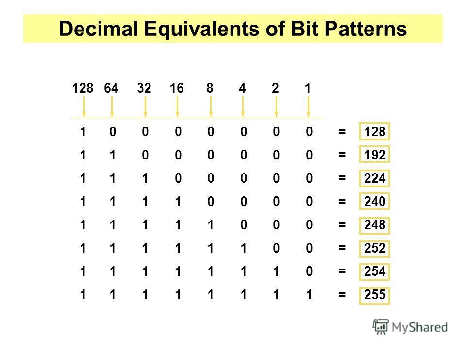 Decimal Equivalents of Bit Patterns 10000000=128 11000000=192 11100000=224 11110000=240 11111000=248 11111100=252 11111110=254 11111111=255 128 6432168421