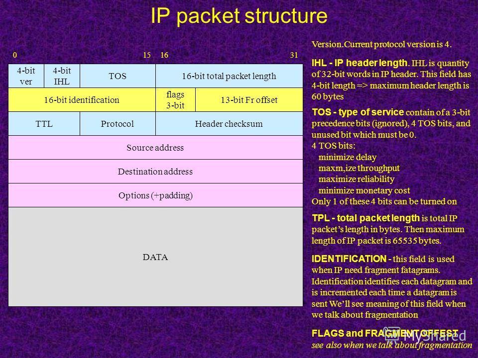 IP packet structure 16-bit total packet length 16-bit identification TOS 4-bit ver 4-bit IHL 13-bit Fr offset flags 3-bit DATA Header checksumTTLProtocol Source address Destination address Options (+padding) Version.Current protocol version is 4. IHL