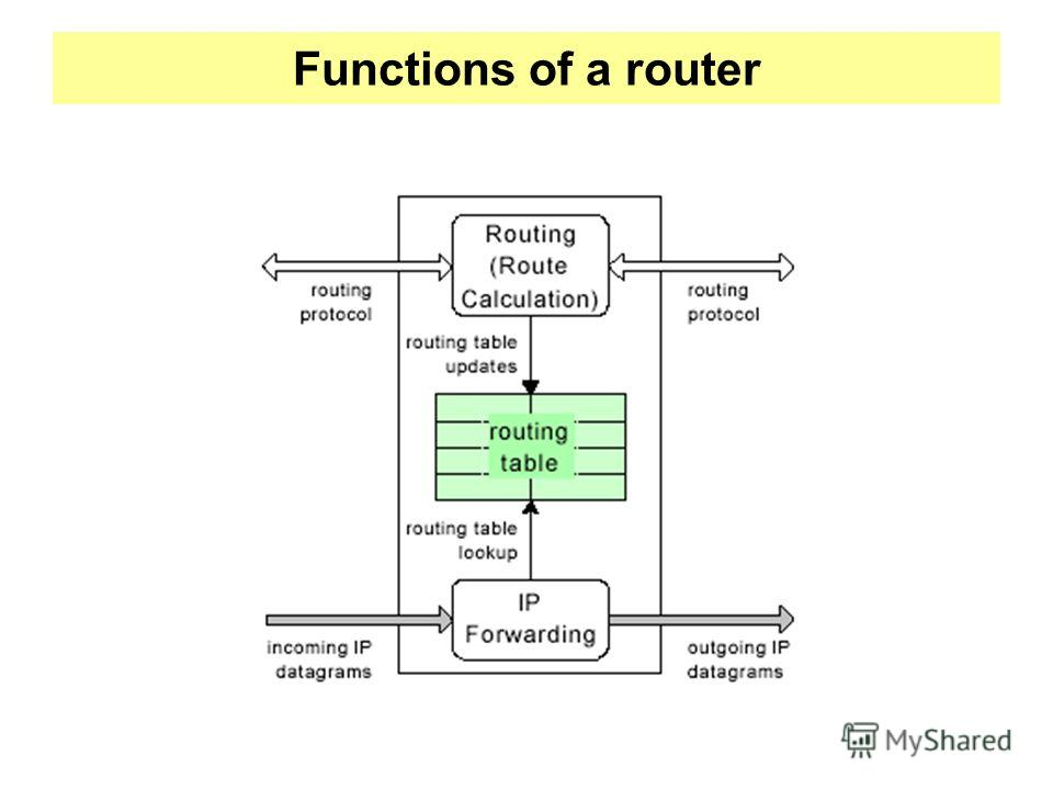 Functions of a router