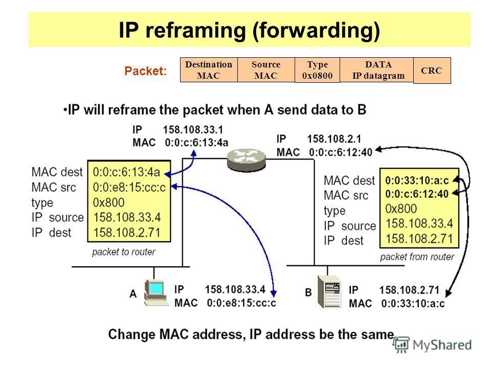 IP reframing (forwarding) Destination MAC Source MAC Type 0x0800 DATA IP datagram CRC Packet: