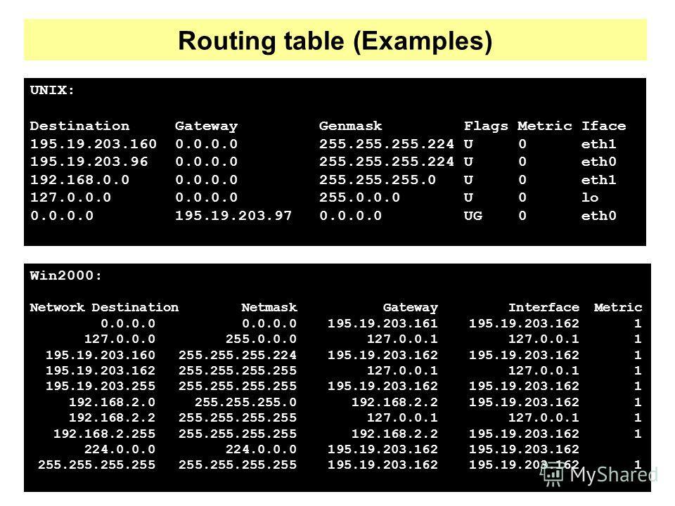 Routing table (Examples) UNIX: Destination Gateway Genmask Flags Metric Iface 195.19.203.160 0.0.0.0 255.255.255.224 U 0 eth1 195.19.203.96 0.0.0.0 255.255.255.224 U 0 eth0 192.168.0.0 0.0.0.0 255.255.255.0 U 0 eth1 127.0.0.0 0.0.0.0 255.0.0.0 U 0 lo