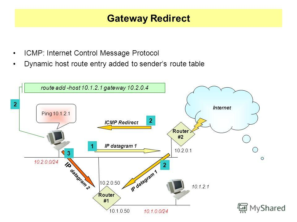 Gateway Redirect ICMP: Internet Control Message Protocol Dynamic host route entry added to senders route table 10.2.0.0/24 10.1.0.0/24 Router #1 Ping 10.1.2.1 10.1.2.1 Router #2 Internet IP datagram 1 IP datagram 2 IP datagram 1 ICMP Redirect route a