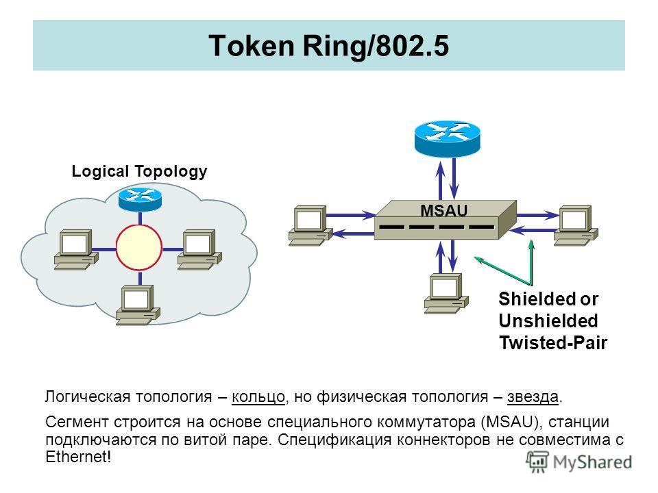 Token Ring/802.5 Логическая топология – кольцо, но физическая топология – звезда. Сегмент строится на основе специального коммутатора (MSAU), станции подключаются по витой паре. Спецификация коннекторов не совместима с Ethernet! Shielded or Unshielde