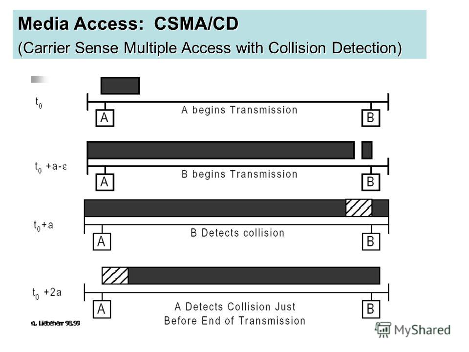 Media Access: CSMA/CD (Carrier Sense Multiple Access with Collision Detection)