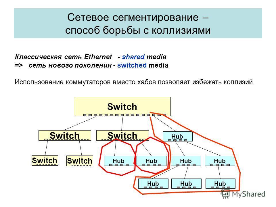 Сетевое сегментирование – способ борьбы с коллизиями Switch Hub Switch Hub Switch Hub Классическая сеть Ethernet - shared media => сеть нового поколения - switched media Использование коммутаторов вместо хабов позволяет избежать коллизий.