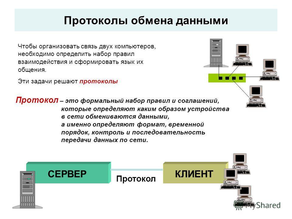 СЕРВЕРКЛИЕНТ Протокол Чтобы организовать связь двух компьютеров, необходимо определить набор правил взаимодействия и сформировать язык их общения. Эти задачи решают протоколы Протокол – это формальный набор правил и соглашений, которые определяют как