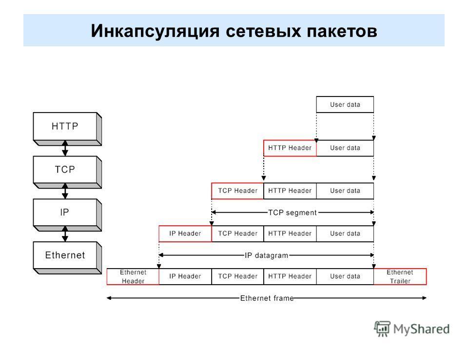 Инкапсуляция сетевых пакетов