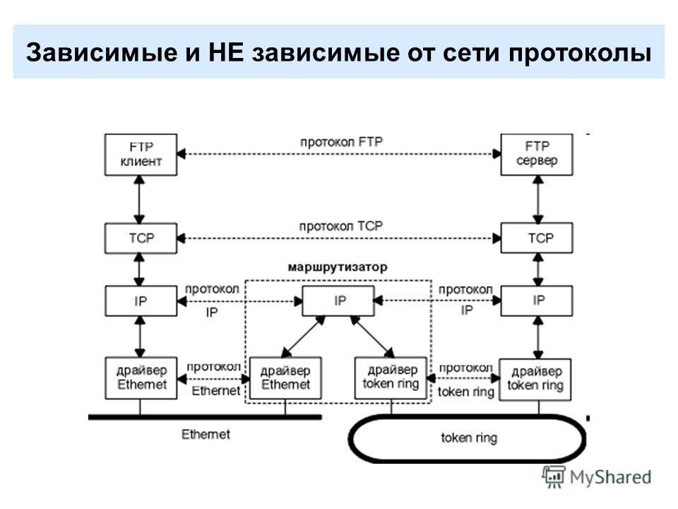 Зависимые и НЕ зависимые от сети протоколы
