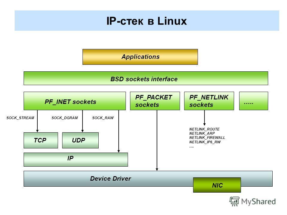 SOCK_STREAM IP-стек в Linux Device Driver BSD sockets interface TCPUDP IP PF_INET sockets SOCK_DGRAMSOCK_RAW PF_PACKET sockets PF_NETLINK sockets ….. NETLINK_ROUTE NETLINK_ARP NETLINK_FIREWALL NETLINK_IP6_RW …. NIC Applications