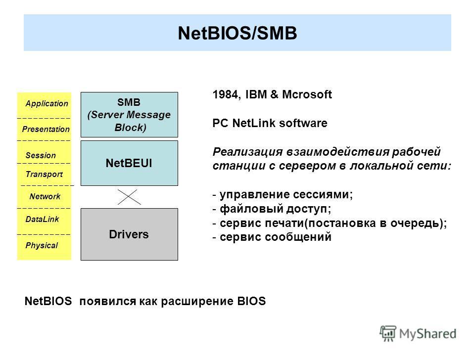 NetBIOS/SMB Application Presentation Session Transport Network DataLink Physical SMB (Server Message Block) NetBEUI Drivers 1984, IBM & Mcrosoft PC NetLink software Реализация взаимодействия рабочей станции с сервером в локальной сети: - управление с