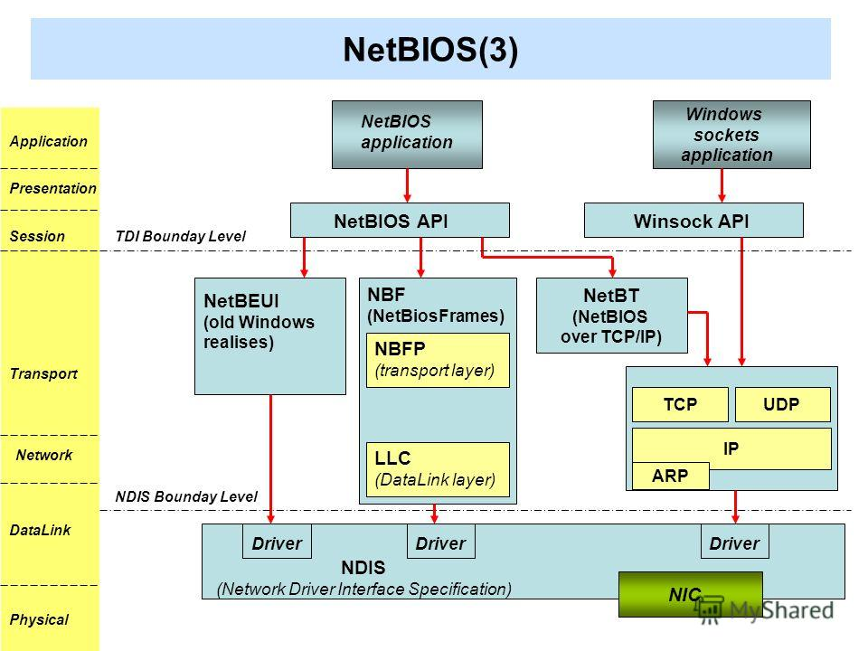 NetBIOS(3) NetBIOS application Windows sockets application NetBIOS API Winsock API NetBT (NetBIOS over TCP/IP) NBF (NetBiosFrames) LLC (DataLink layer) NBFP (transport layer) NetBEUI (оld Windows realises) UDPTCP IP ARP Driver NDIS (Network Driver In