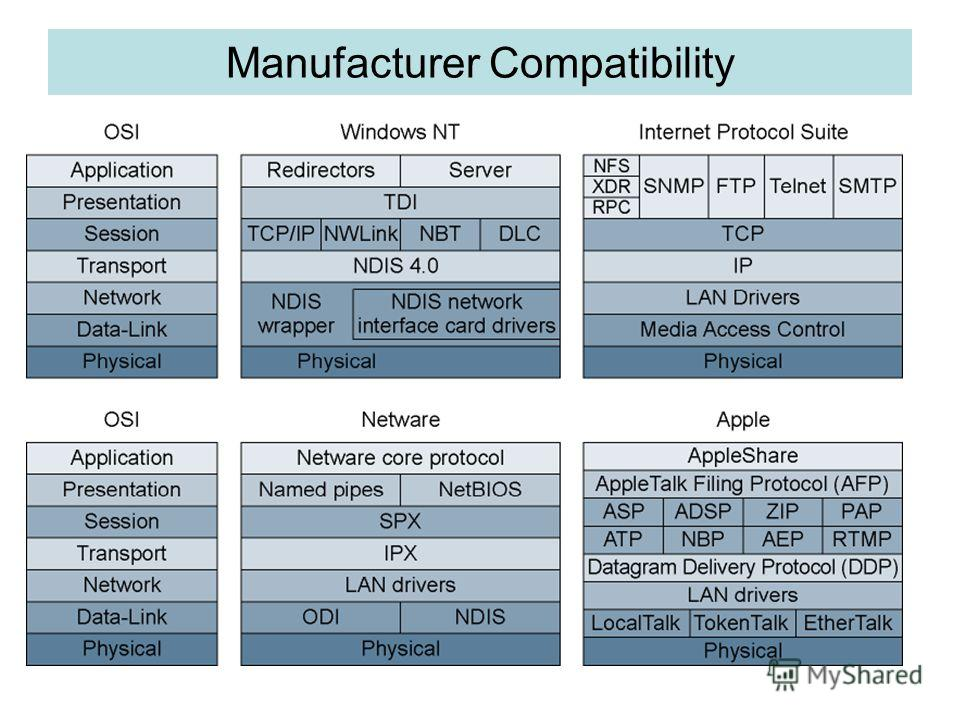 Manufacturer Compatibility