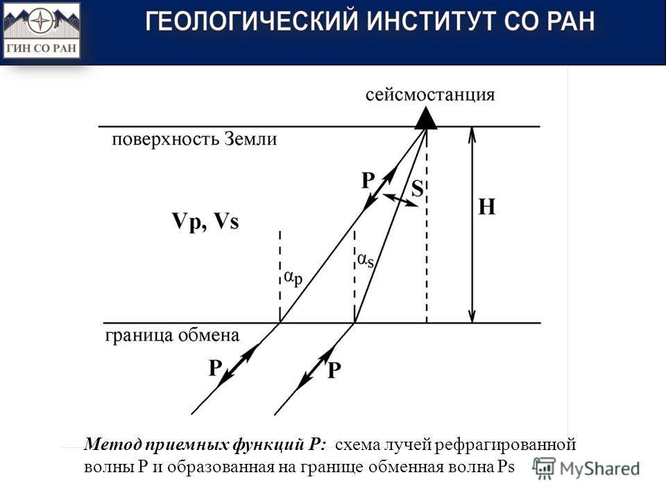 Метод приемных функций P: схема лучей рефрагированной волны Р и образованная на границе обменная волна Ps