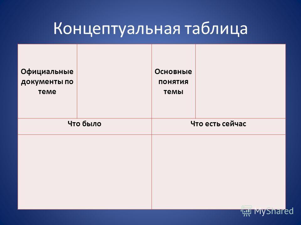 Концептуальная таблица Официальные документы по теме Основные понятия темы Что былоЧто есть сейчас