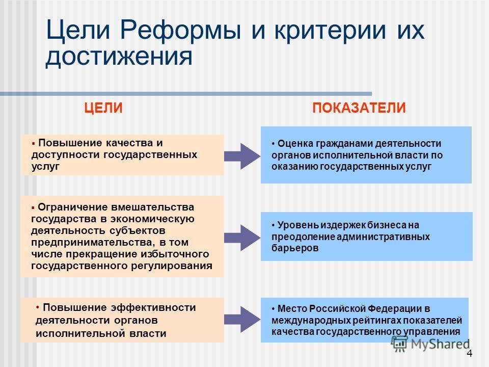 4 Цели Реформы и критерии их достижения ЦЕЛИПОКАЗАТЕЛИ Повышение качества и доступности государственных услуг Ограничение вмешательства государства в экономическую деятельность субъектов предпринимательства, в том числе прекращение избыточного госуда