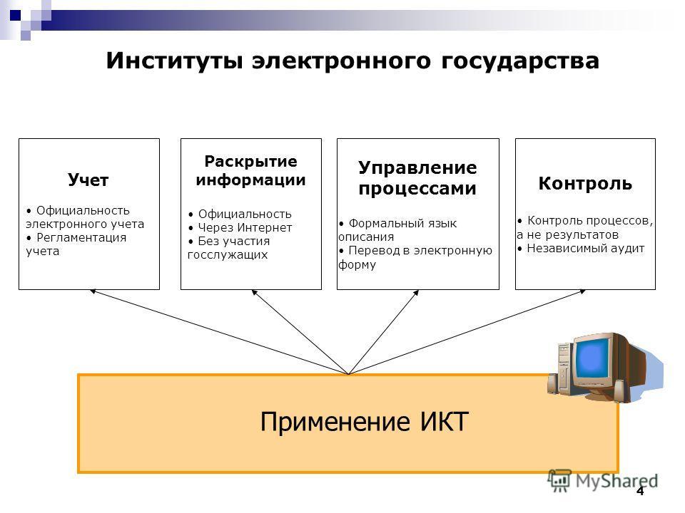 4 Применение ИКТ Институты электронного государства Учет Официальность электронного учета Регламентация учета Управление процессами Формальный язык описания Перевод в электронную форму Контроль Контроль процессов, а не результатов Независимый аудит Р