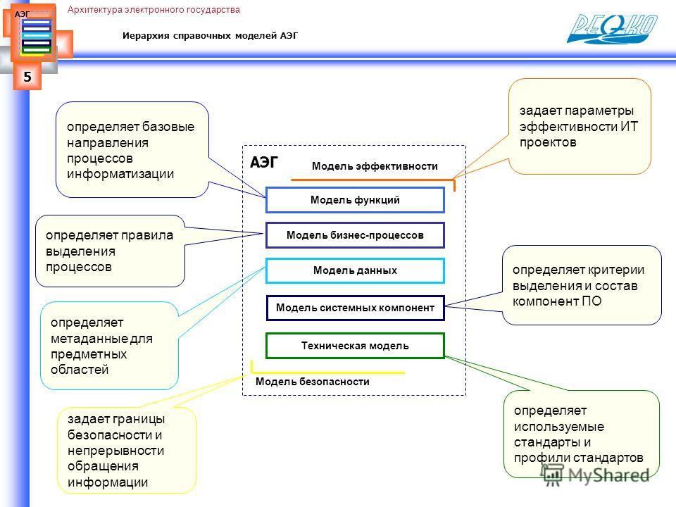 5 АЭГ Архитектура электронного государства задает параметры эффективности ИТ проектов Иерархия справочных моделей АЭГ определяет критерии выделения и состав компонент ПО определяет используемые стандарты и профили стандартов задает границы безопаснос