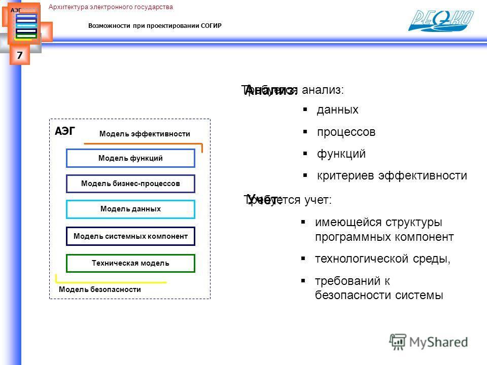 7 АЭГ Архитектура электронного государства Возможности при проектировании СОГИР Техническая модель Модель функций АЭГ Модель безопасности Модель эффективности Модель бизнес-процессов Модель системных компонент Модель данных имеющейся структуры програ
