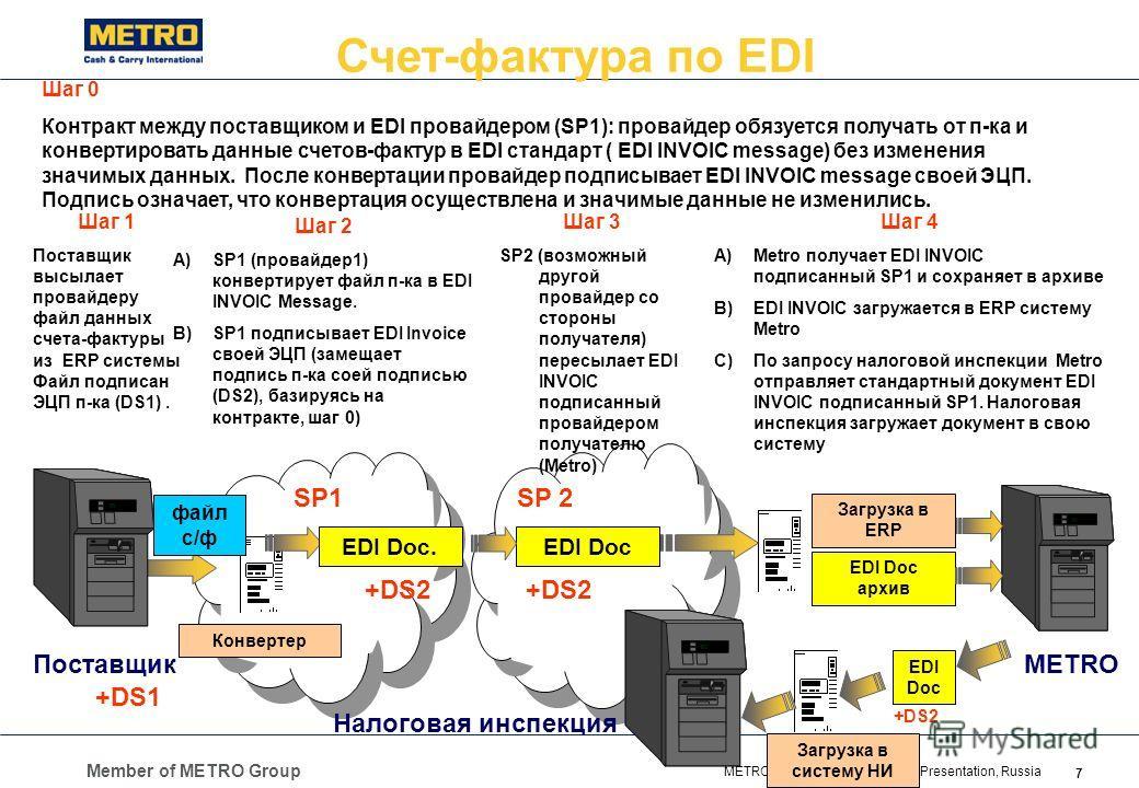 Member of METRO Group 7 METRO Cash & Carry Corporate Presentation, Russia Счет-фактура по EDI ПоставщикMETRO SP1SP 2 Шаг 1 Поставщик высылает провайдеру файл данных счета-фактуры из ERP системы Файл подписан ЭЦП п-ка (DS1). Шаг 2 A)SP1 (провайдер1) к