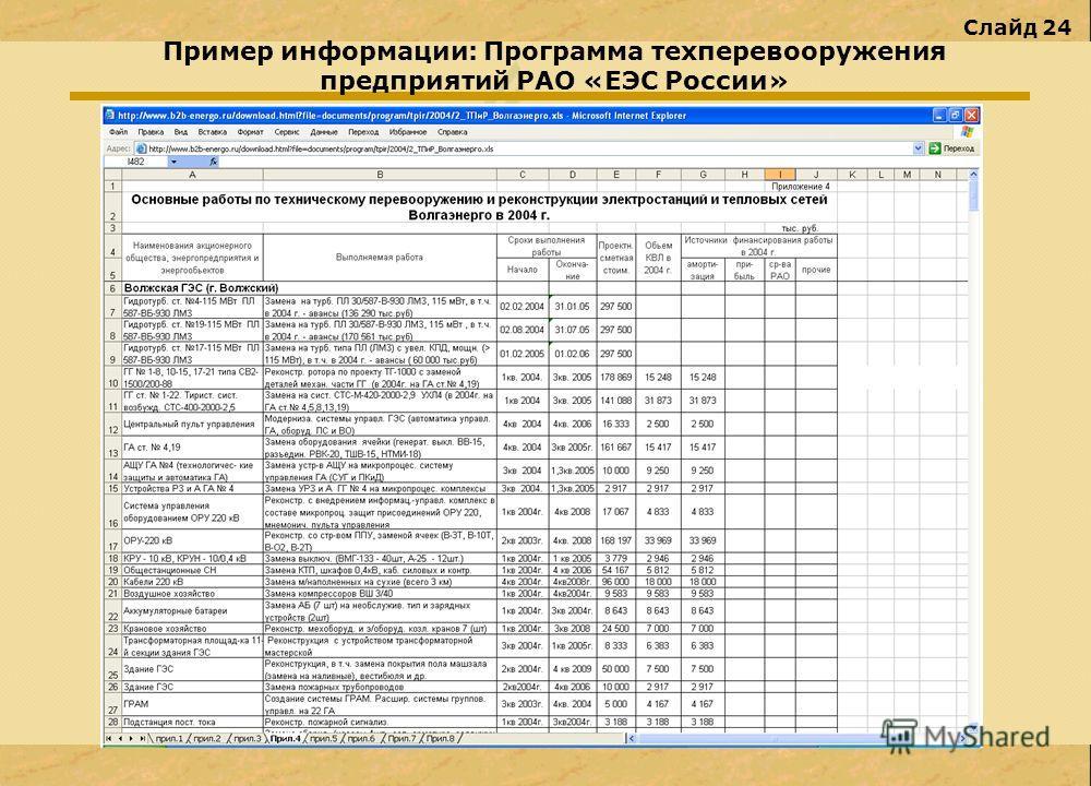 Слайд 24 Пример информации: Программа техперевооружения предприятий РАО «ЕЭС России»