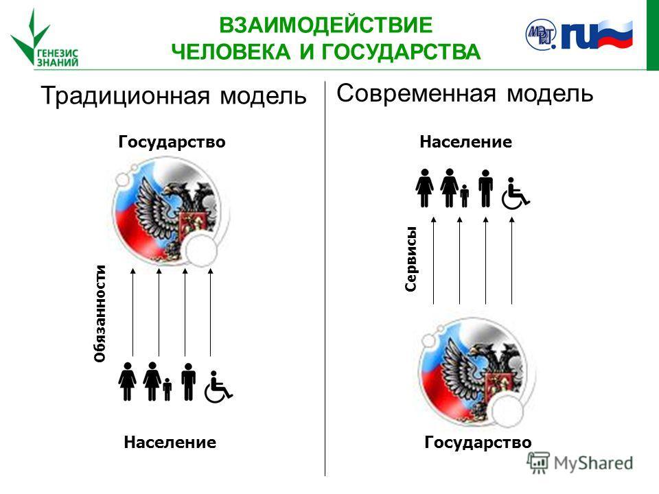 Традиционная модель Современная модель Государство Население Обязанности Государство Население Сервисы ВЗАИМОДЕЙСТВИЕ ЧЕЛОВЕКА И ГОСУДАРСТВА