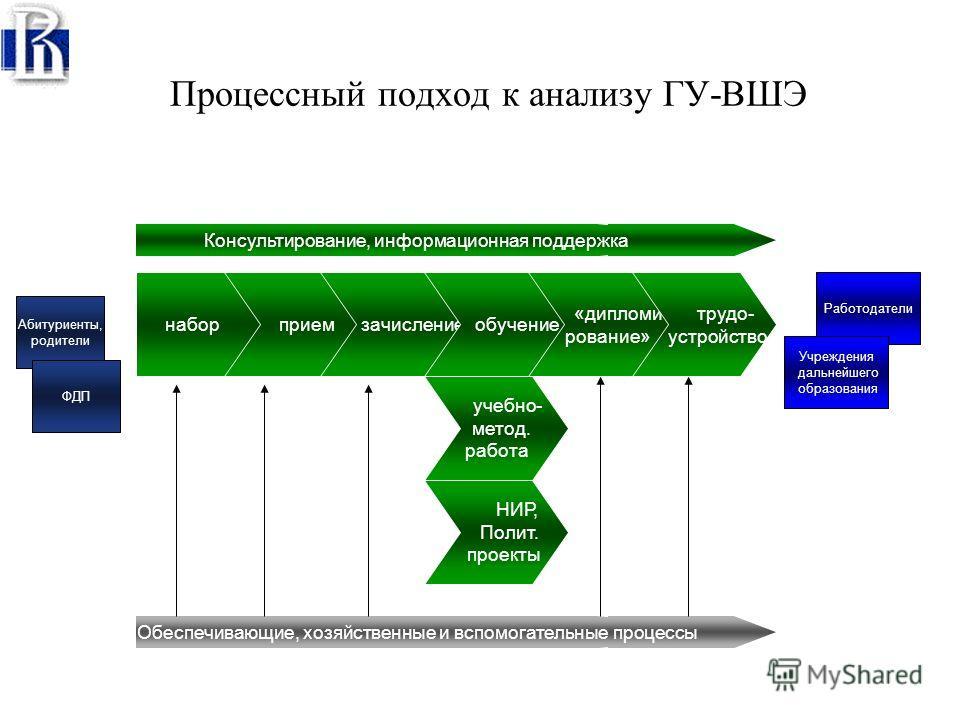 Формирование системы ключевых показателей результативности вуза (KPI) Финансы Образовательныепрограммы Кадровый состав НИР Библиотека и информатизация Социальная сфера Обеспечивающиеподразделения