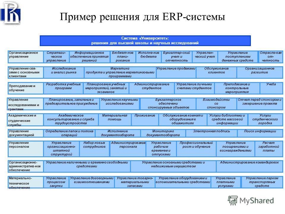 ERP-системы - затраты или инвестиции? Уровни организационной зрелости Первый уровень Второй уровень Третий уровень Четвертый уровень Годовой оборот вуза 10 млн. долл. 20 млн. долл. 30 млн. долл. ERP-системы могут стать стратегическими и эффективными