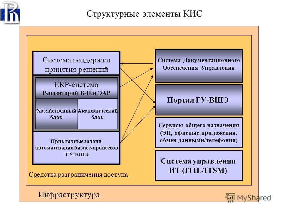 EAI EAI - Enterprise Application Integration (Средства интеграции приложений) Портал ГУ-ВШЭ Управление финансами Управление кадрами Управление закупками Управление основными средствами Управление договорами Управление складом Общехозяйственные функци