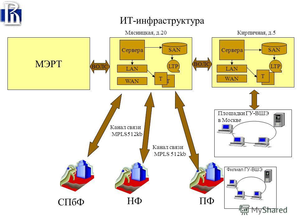 Структурные элементы КИС Система управления ИТ (ITIL/ITSM) Инфраструктура ИС Система Документационного Обеспечения Управления Портал ГУ-ВШЭ Сервисы общего назначения (ЭП, офисные приложения, обмен данными/телефония) Система управления ИТ (ITIL/ITSM)
