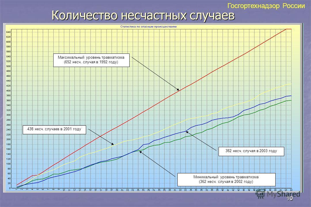 10 Количество несчастных случаев Максимальный уровень травматизма (652 несч. случая в 1992 году) 438 несч. случаев в 2001 году 382 несч. случая в 2003 году Минимальный уровень травматизма (362 несч. случая в 2002 году) Госгортехнадзор России