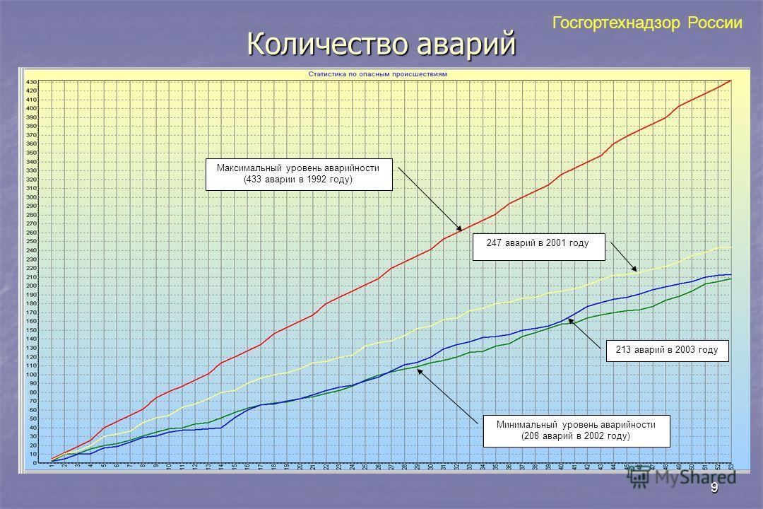9 Количество аварий Максимальный уровень аварийности (433 аварии в 1992 году) 247 аварий в 2001 году 213 аварий в 2003 году Минимальный уровень аварийности (208 аварий в 2002 году) Госгортехнадзор России