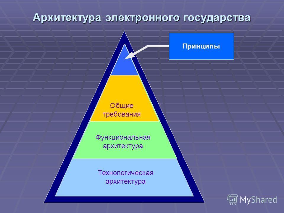 Архитектура электронного государства Общие требования Функциональная архитектура Технологическая архитектура Принципы