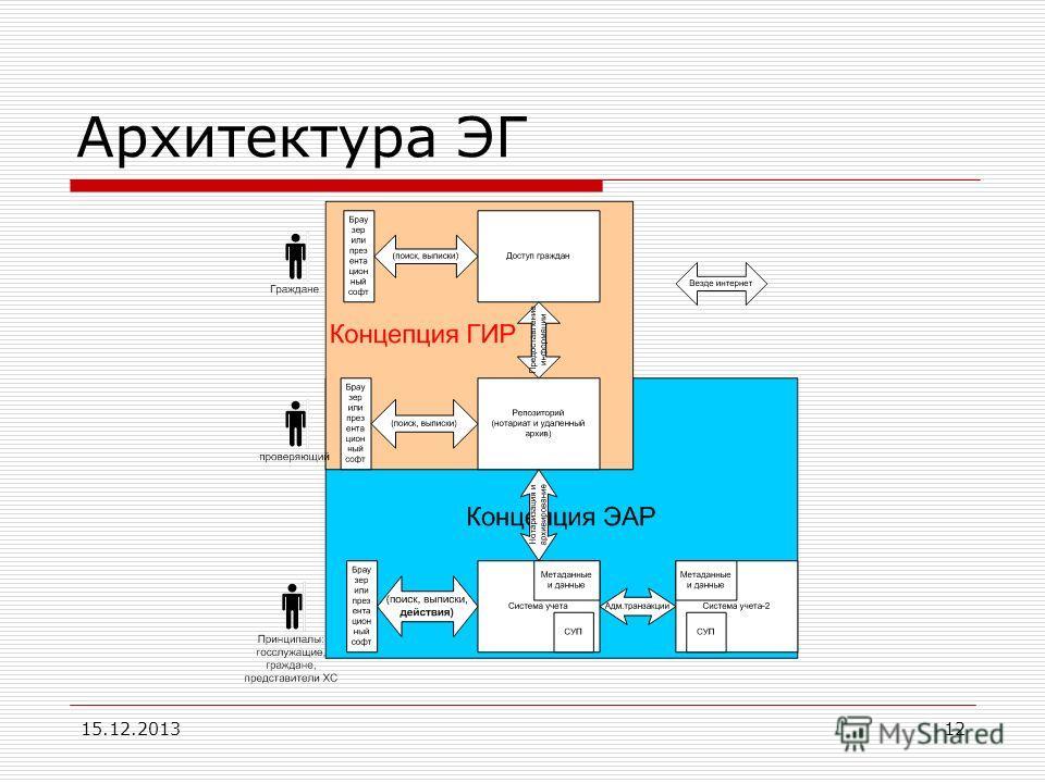 15.12.201312 Архитектура ЭГ