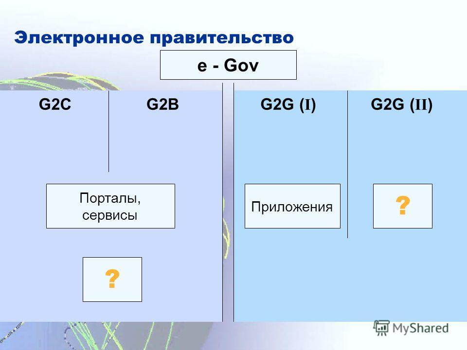 Электронное правительство e - Gov G2CG2BG2G ( I )G2G ( II ) Порталы, сервисы ? ? Приложения