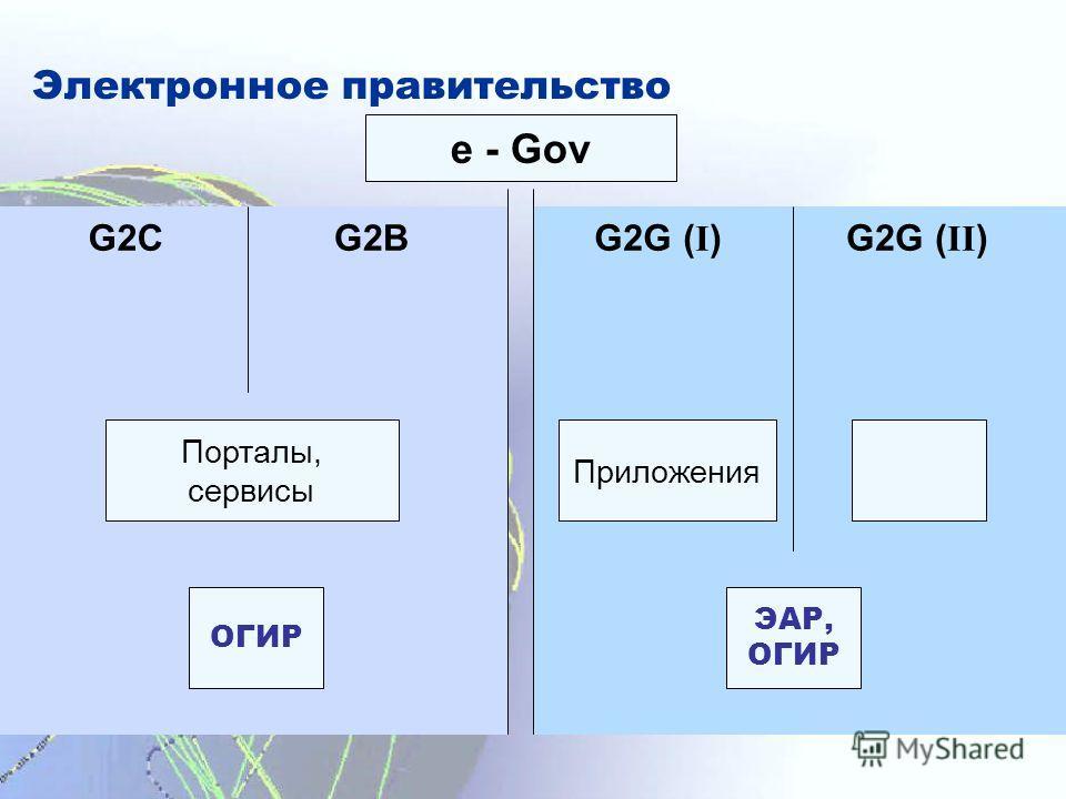 Электронное правительство e - Gov G2CG2BG2G ( I )G2G ( II ) Порталы, сервисы ОГИР Приложения ЭАР, ОГИР