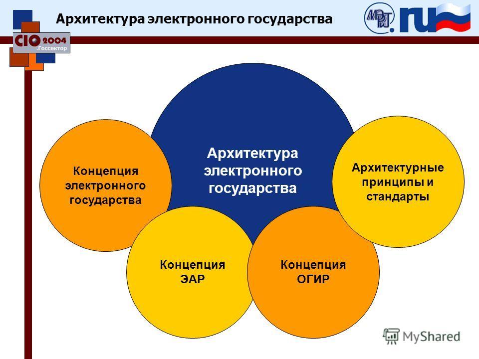 Архитектура электронного государства Концепция электронного государства Концепция ЭАР Концепция ОГИР Архитектурные принципы и стандарты