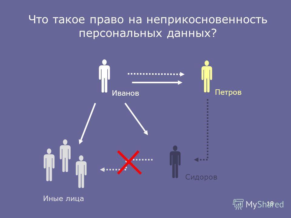 18 Иванов Петров Сидоров Иные лица Что такое право на неприкосновенность персональных данных?